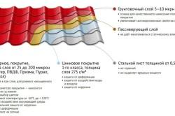 Общая характеристика слоев металлочерепичного листа
