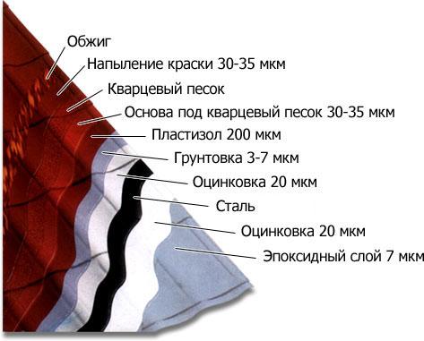 Схема устройства листа металлочерепицы