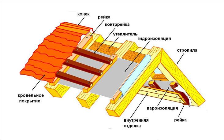Гидроизоляция скатной крыши гидроизоляция обмазочная под с