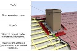 Конструкция примыкания  дымохода к крыше