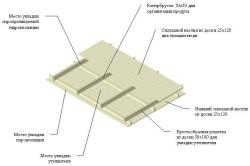 Схема деревянных конструкций утепленных участков кровли