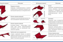 Схема крепления торцевой планки