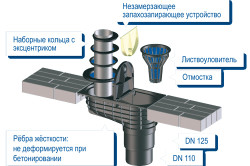 Схема крепления водосточной системы