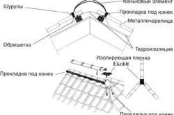 Схема установки конька под уплотнитель