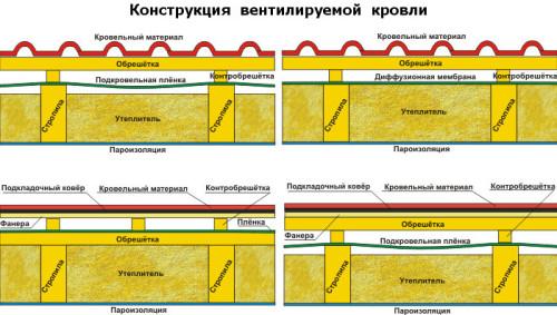 Схема вентилируемой кровли
