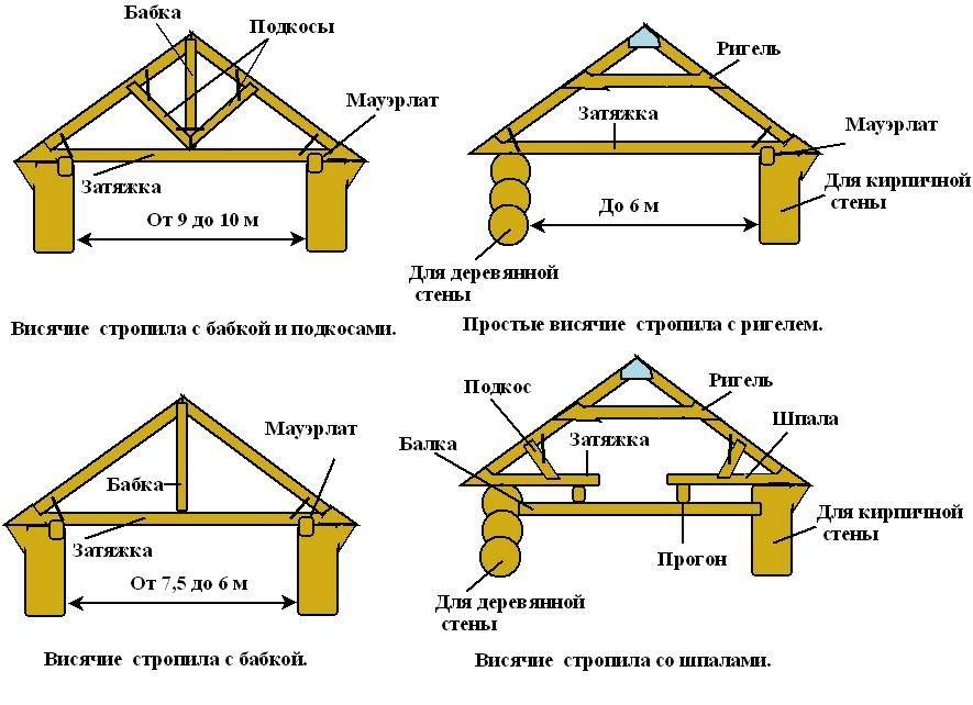Варианты двухскатных крыш