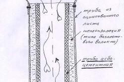 Схема устройства асбестоцементного дымохода