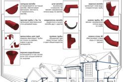 Элементы водостока и схема их расположения на доме
