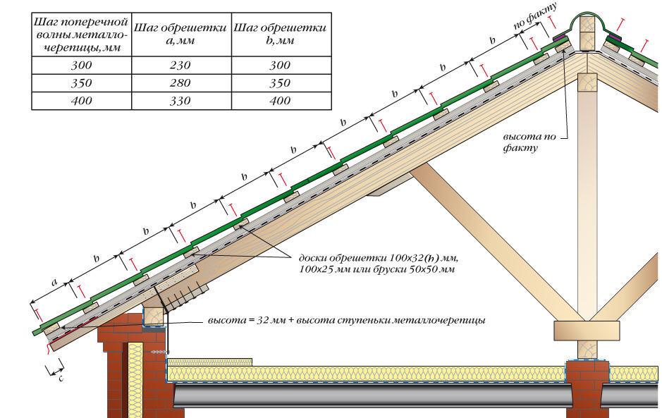 Общая схема обрешетки под металлочерепицу