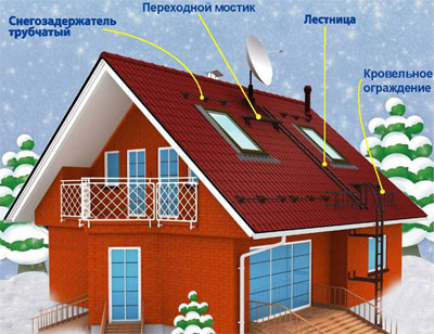 Пример установки снегозадержателей
