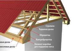 Устройство фронтального свеса крыши