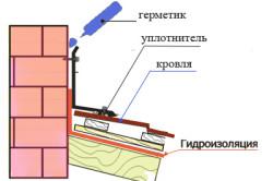 Схема герметизации стыков дымовой трубы