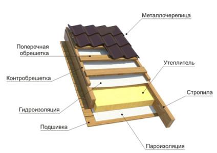 Схема металлочерепичной крыши с гидро- и пароизоляцией