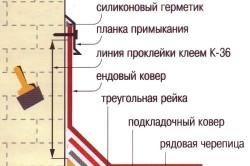 Схема гидроизоляции примыкания дымохода