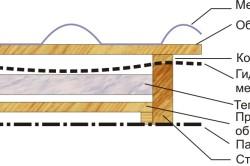 Схема гидроизоляции металлочерепицы