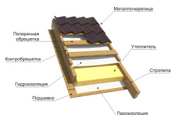 Схема устройства крыши с гидроизоляцией