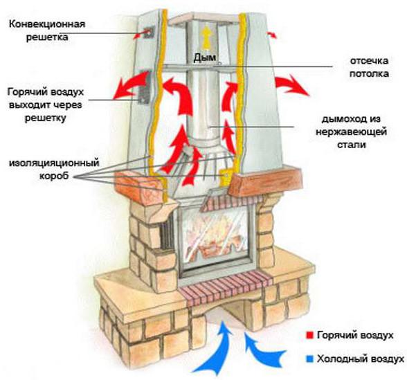 Теплоизоляционный короб камина – это «колокол» над камином.