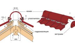 Схема установки полукруглого конька из металлочерепицы