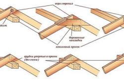 схема установки конькового прогона