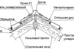 Схема устройства конька крыши