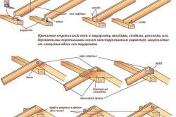 Крепление узлов крыши