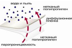 """Свойства """"дышащей"""" мембраны"""