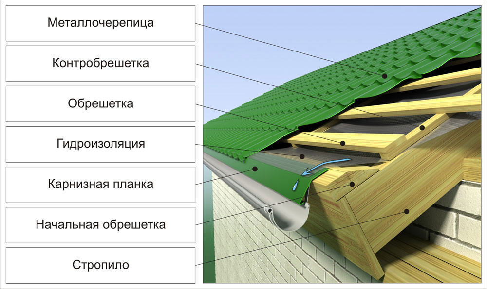 Схема крыши, покрытой металлочерепицей