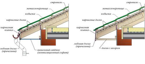 Структура крыши с покрытием из металлочерепицы