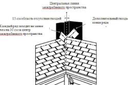 Схема переплетенного метода  установки ендовы