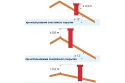 Схема расположения трубы дымохода на крыше