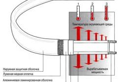 Состав саморегулирующегося кабеля