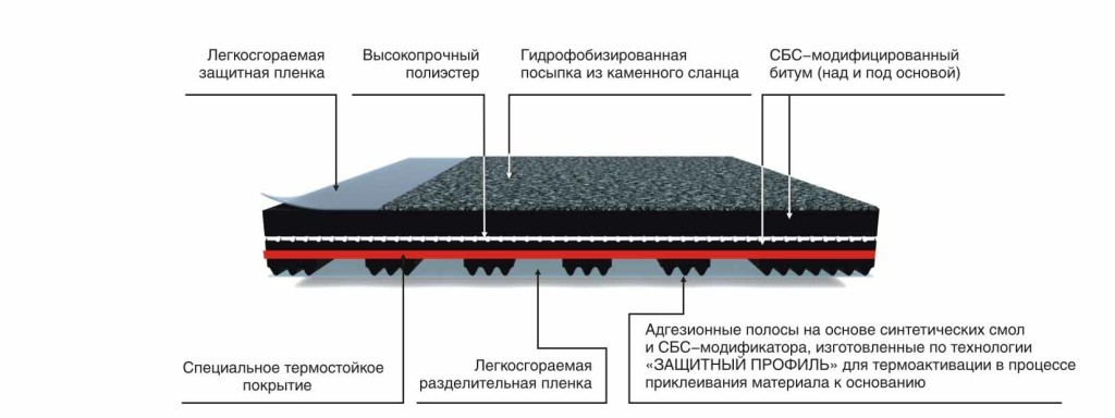 Схема гидроизоляции крыши при помощи битума