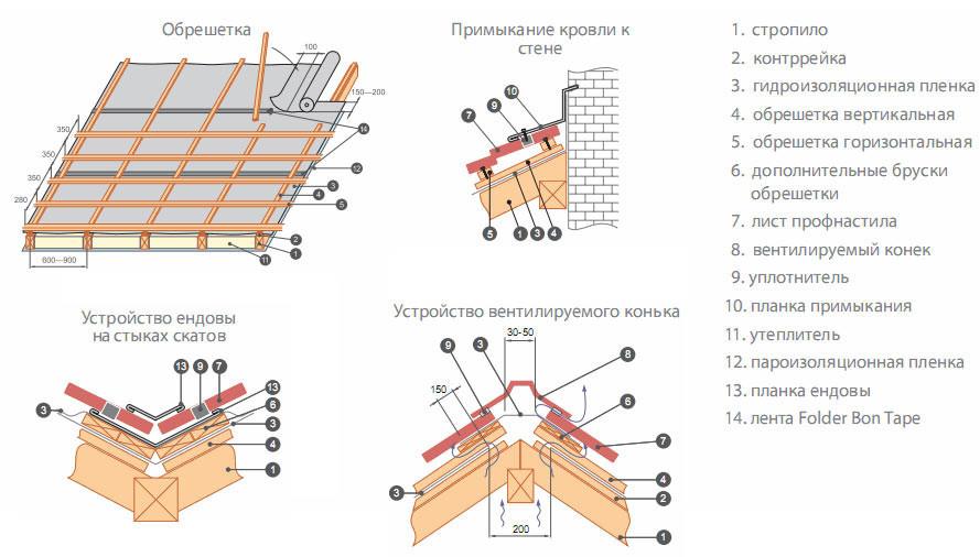Схема монтажа профнастила на крышу дома
