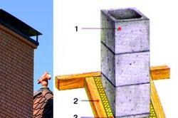 Схема печной квадратной трубы на крыше