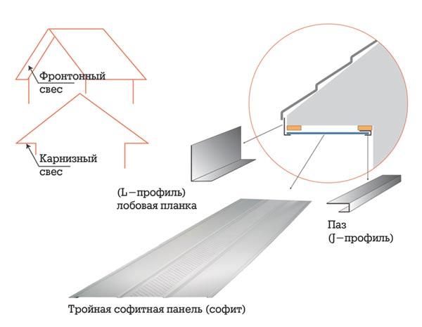 Виды свесов крыши и принципиальная схема подшивки