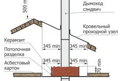 Схема прохода сэндвич-трубы через крышу