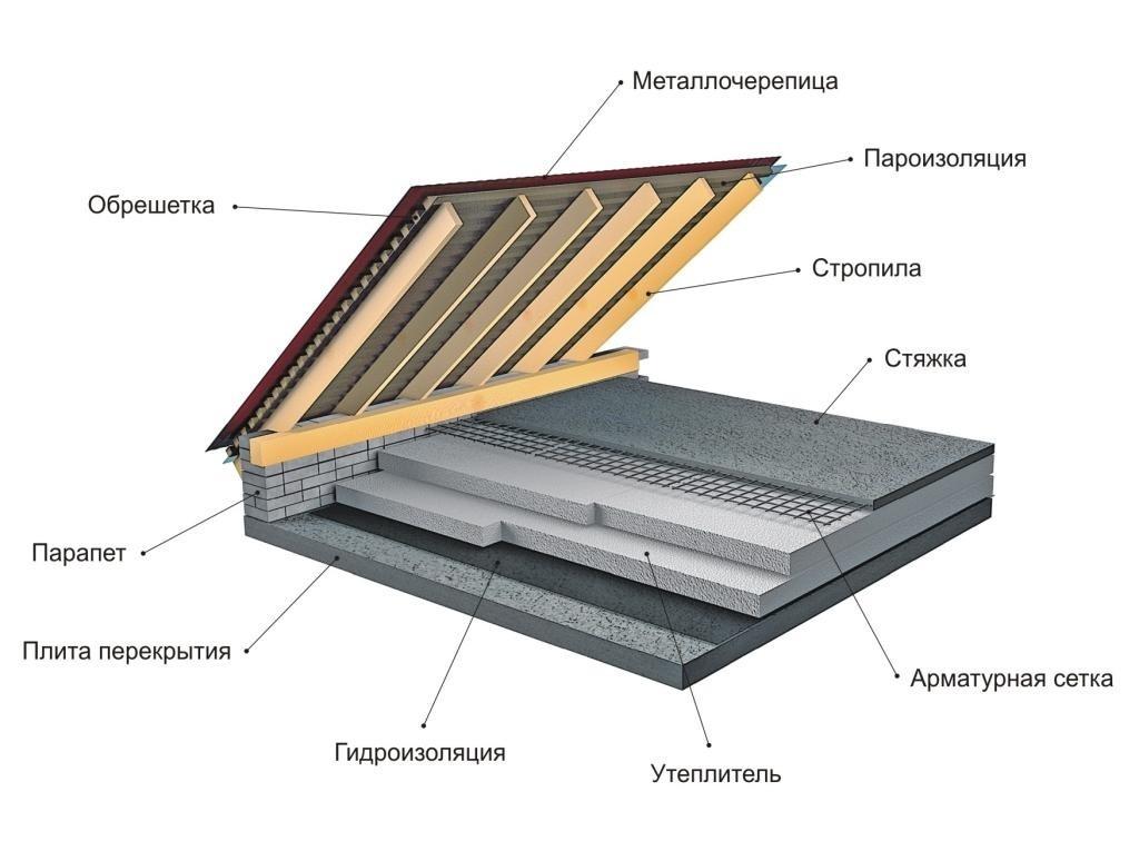 Схема пароизоляции, утепления и гидроизоляции основания кровли