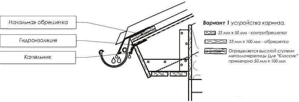 Схема устройства карнизного узла
