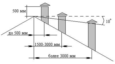 Схема расположения трубы на крыше