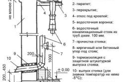 Схема устройства внутреннего водостока