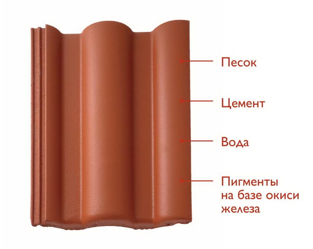 Структура цементно-песчаной черепицы