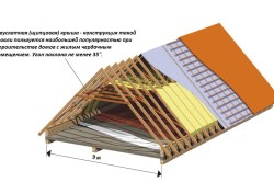 Угол наклона двухскатной крыши