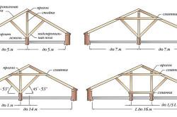 Расчет наклона стропильной системы крыши