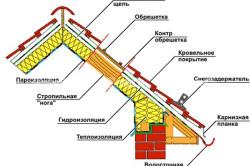 Структура кровли