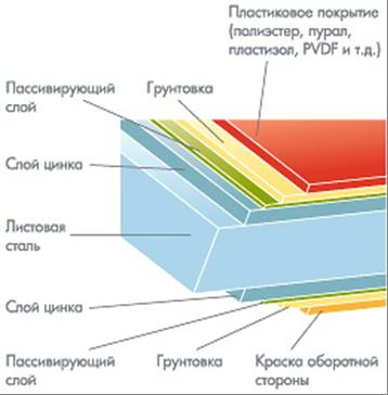 Схема устройства металлочерепицы