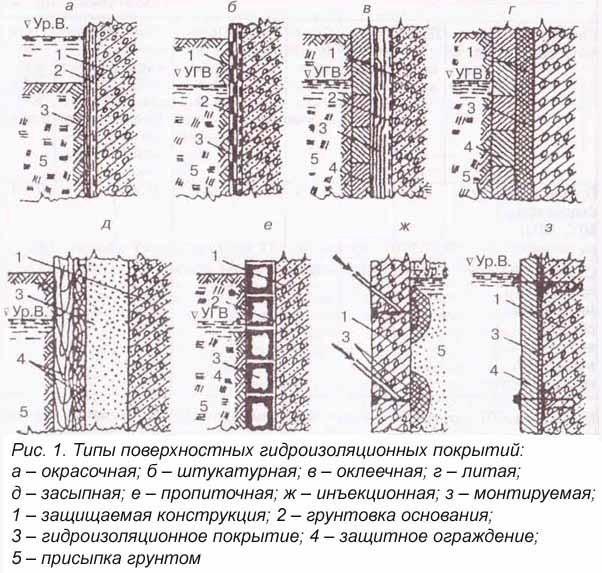 Типы поверхностных покрытий гидроизоляционных покрытий