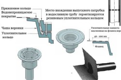 Устройство выпускной воронки для водостока