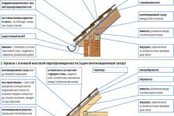 Пример устройства свеса крыши с вентиляцией