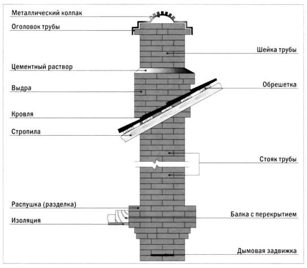 Схема устройства печной трубы