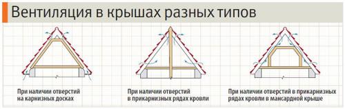 Вентияция для разных видов крыш